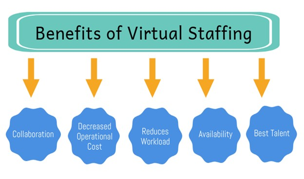 Virtual staffing and how is it different from conventional staffing
