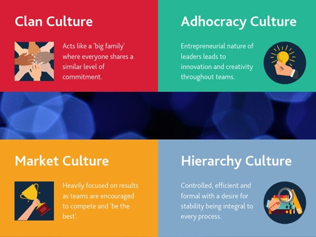 Four main types of work culture anyone should know